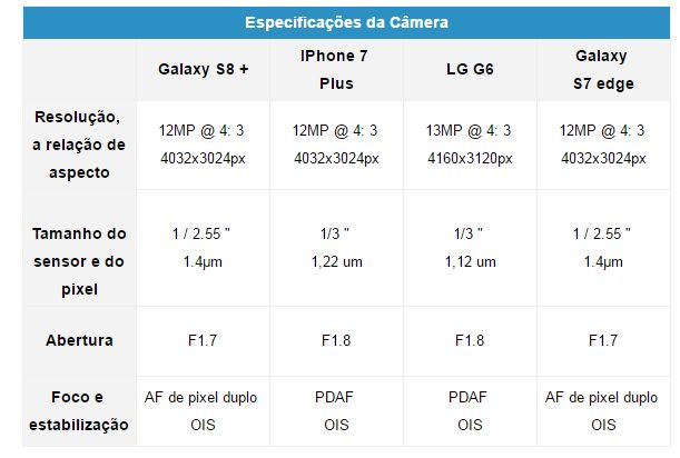 Melhores Câmeras de Smartphones Comparadas