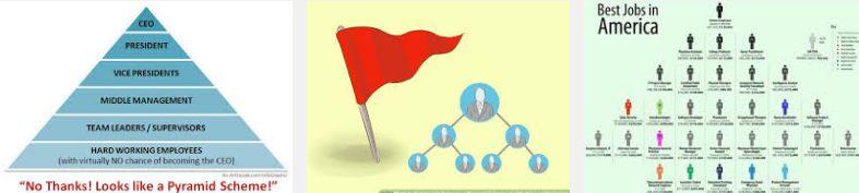 Qual a Diferença entre Marketing de Rede e Pirâmide